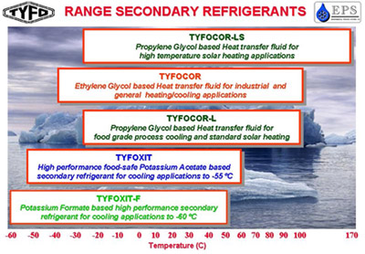 TYFO range secondary refrigerants